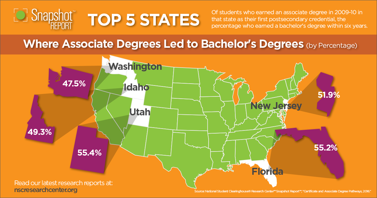 Snapshot 23 - Associate to Bachelors by Percentage