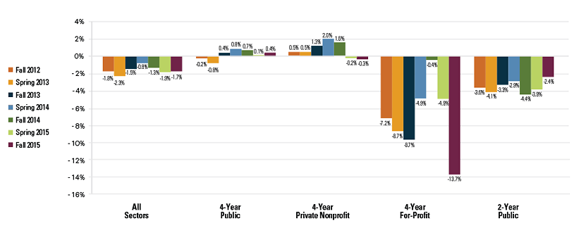Fall 2015 - Percent Change from Previous Year, Enrollment by Sector