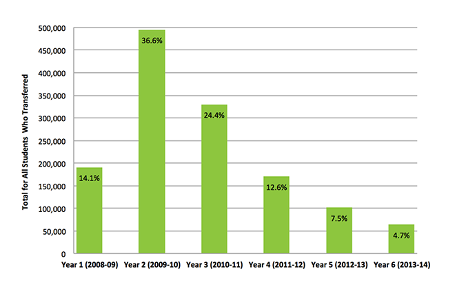 Timing of First Transfer or Mobility 2008-2014, All Transfer Students, Fall 2008 Cohort