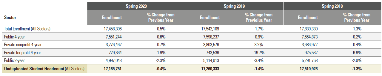 Estimated National Enrollment by Institutional Sector: 2018 to 2020 Table