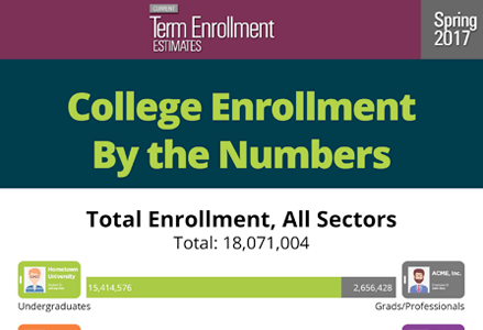 Higher Education Enrollment By the Numbers