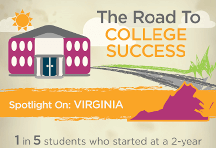 College Graduation Rates, Virginia