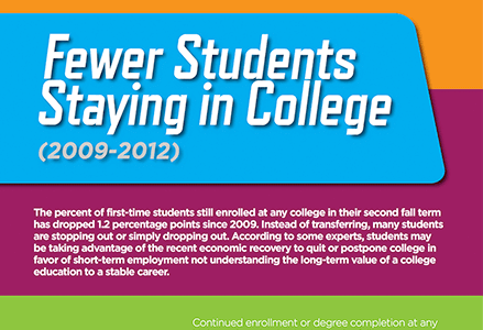 The Declining Persistence Rate of First-Year College Students