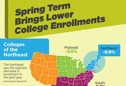 Spring Term Brings Lower College Enrollments